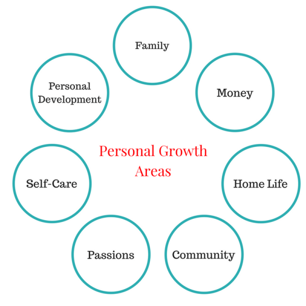 How To Create A 5 Year Plan For Your Personal Growth And Life Goals Personal Growth Plan Life Goals Future 5 Year Plan