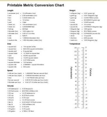 Science Conversion Chart Akbaeenw