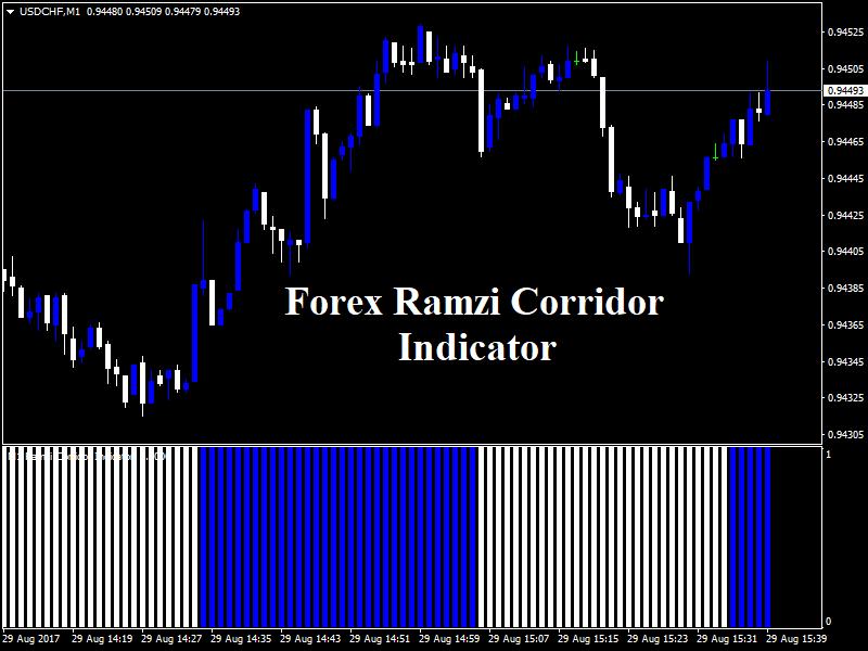 Download New Forex Ramzi Corridor Indicator! | Trading signals