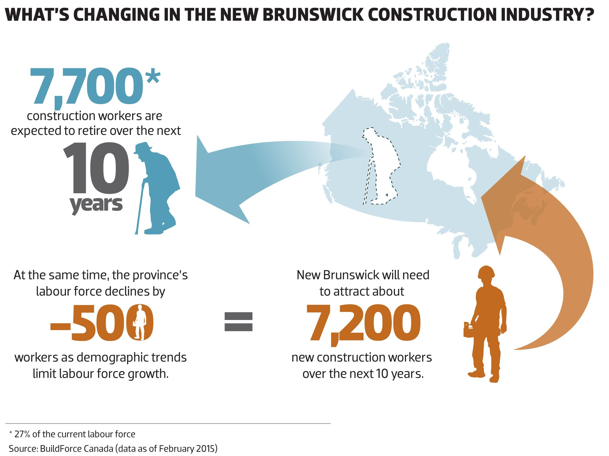 2015 What's changing in the NEW BRUNSWICK construction