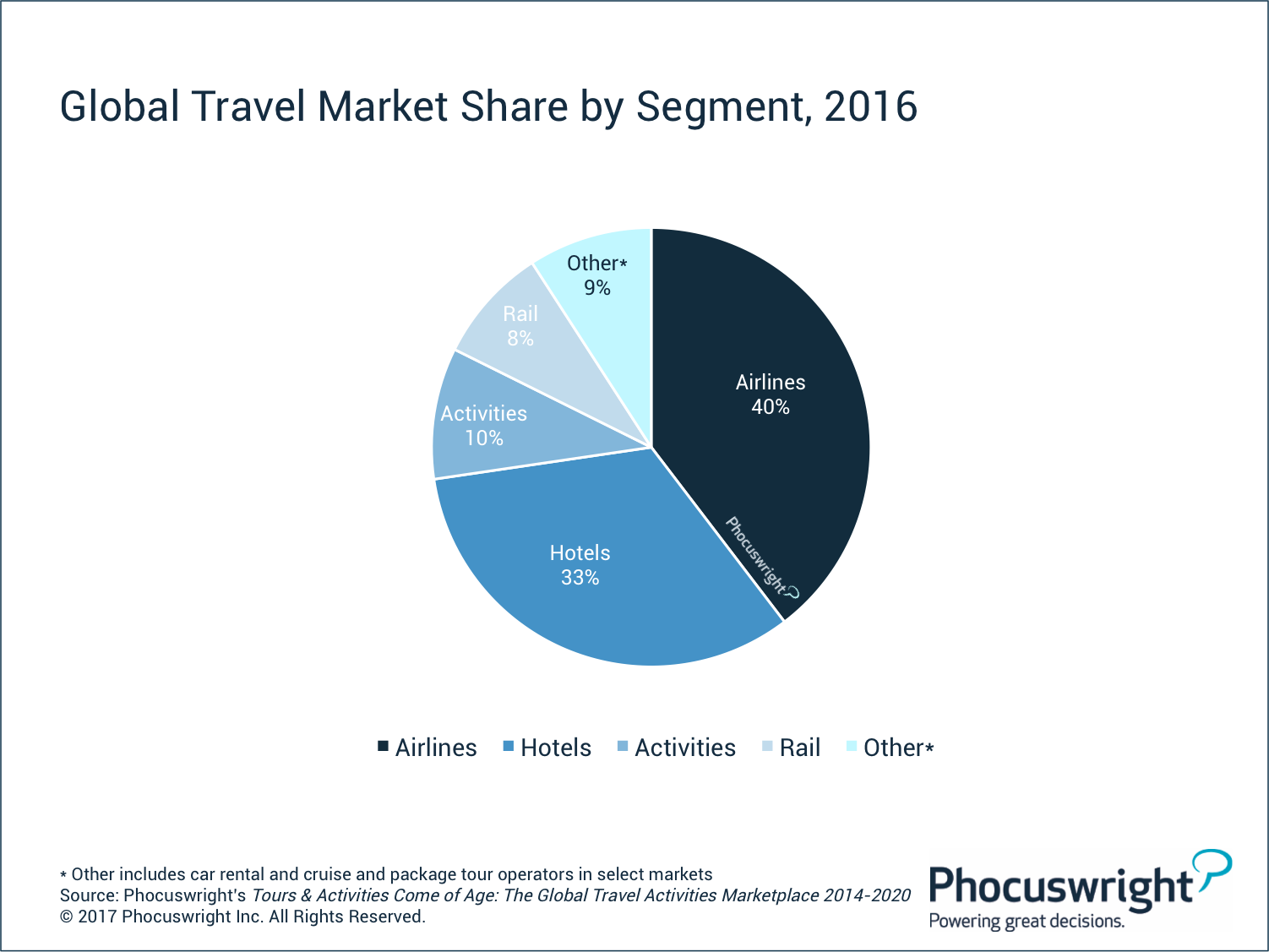 Global travel market share by segment 2016 phocuswright for Waldo s world wide travel service