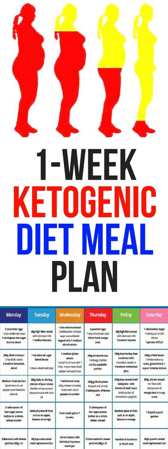 Impact of Ketogenic Diets on Cardiovascular Health in Adults With Epilepsy