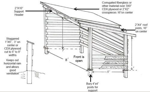 How To Build A Simple Shed Ramp Wood Shed Plans Firewood Shed Storage Shed Plans