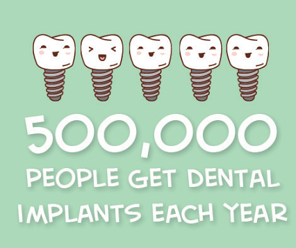 over half a million people get dental implants every year what are you waiting for