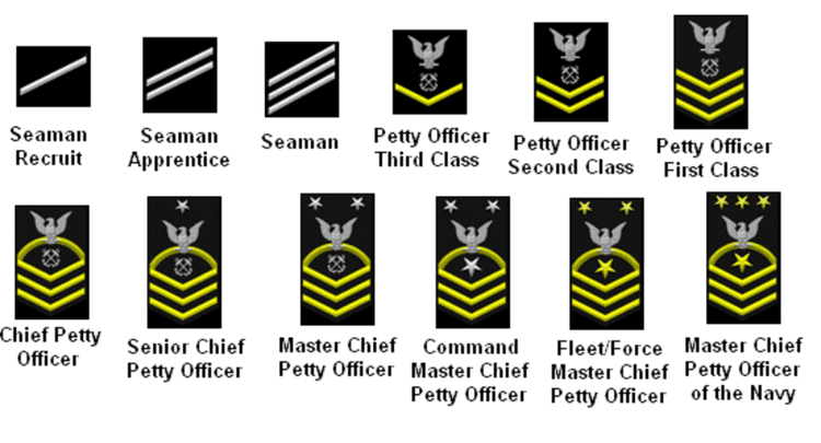 U S Military Ranks And Rates Military Ranks Navy Enlisted Ranks Navy Officer Ranks
