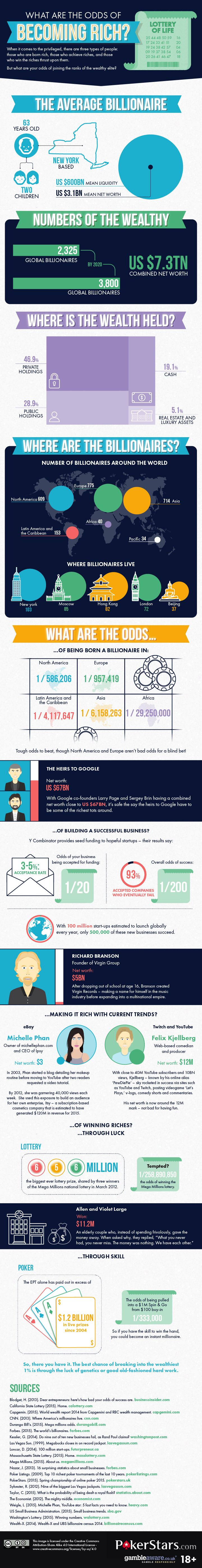 What Are The Odds Of Becoming Rich? #Infographic