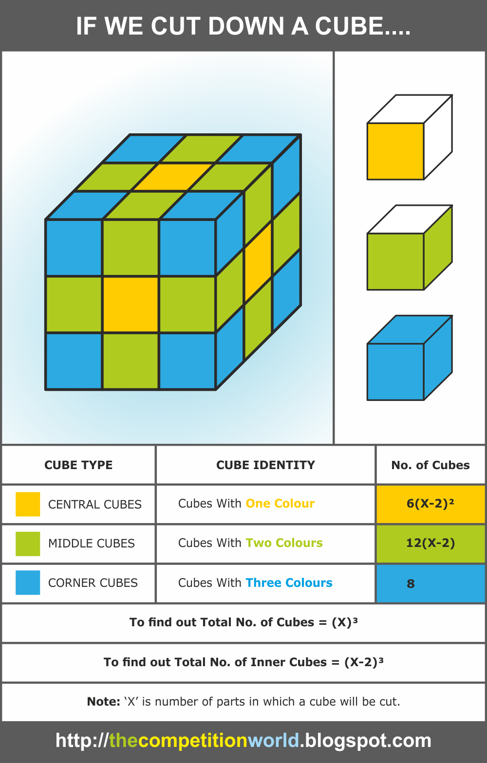 Cube and Dice Test - Theory, Questions and Answers | Aptitude ...