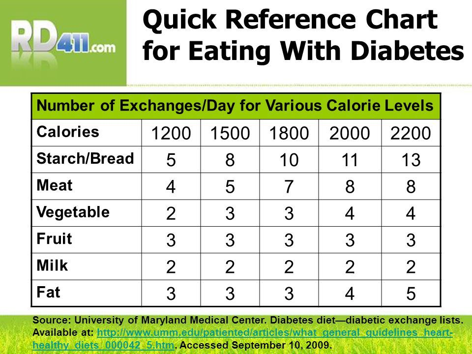 Image Result For Diabetic Food Exchange List Diabetes Diet