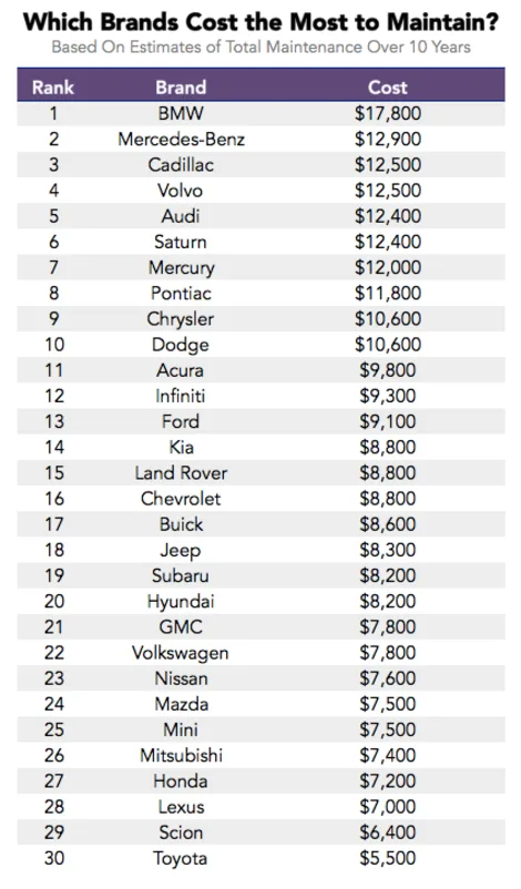 The Car Brands With The Highest Maintenance Costs Over Time Car Maintenance Costs Expensive Car Brands Car Brands