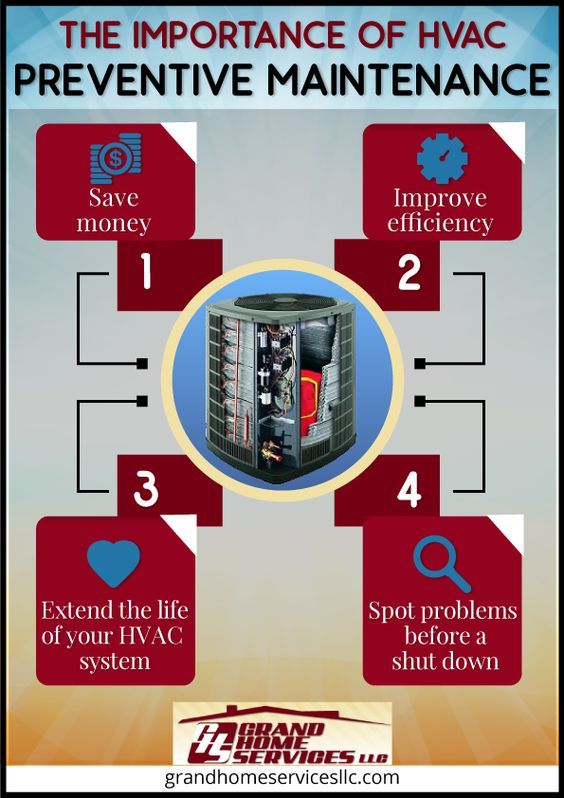 The Importance Of Hvac Dryer Vent Cleaning Http Aaaductcleaningsa