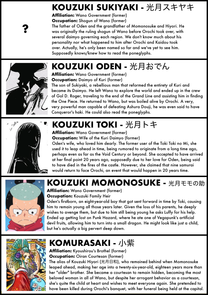A Complete Guide To Every Character In The Wano Arc The Library Of Ohara One Piece Images One Piece Anime Character