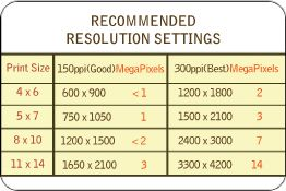 Print size vs resolution chart - I've been looking for this
