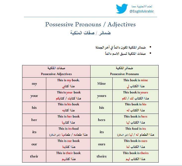 ضمائر الملكية Learn English Grammar Arabic Lessons Learn English