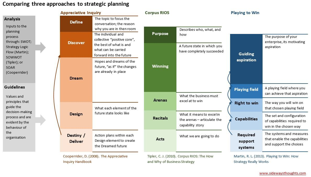 Porter Strategic Framework Google Search Strategic Planning