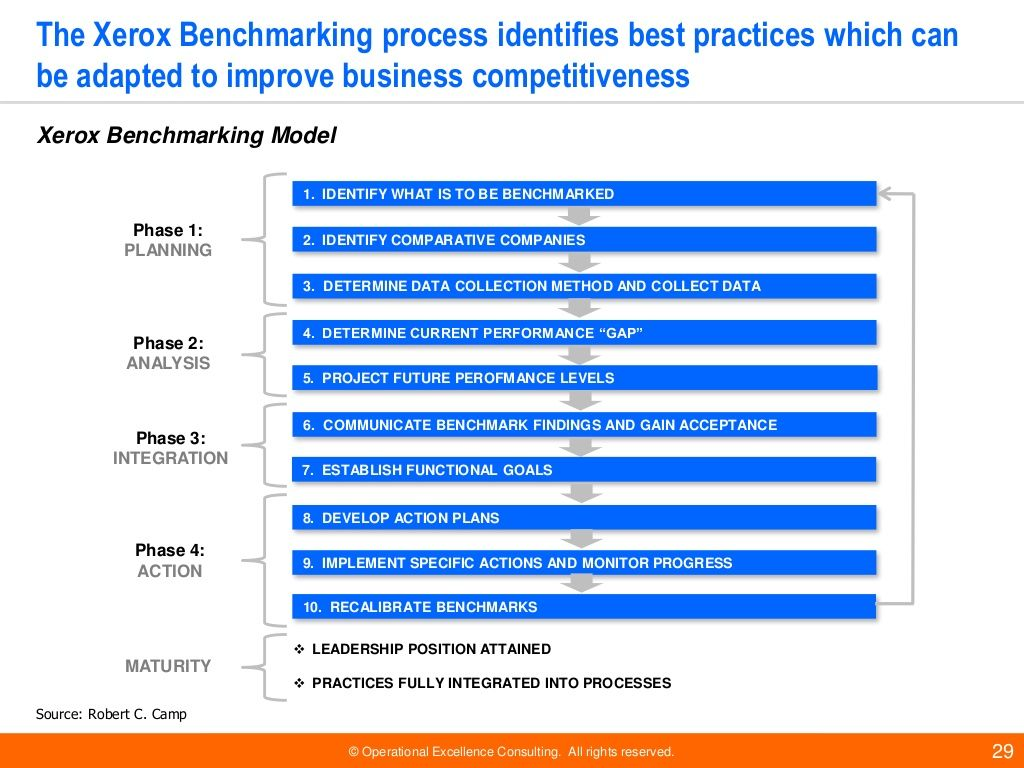 Benchmarking Operational excellence, Change management