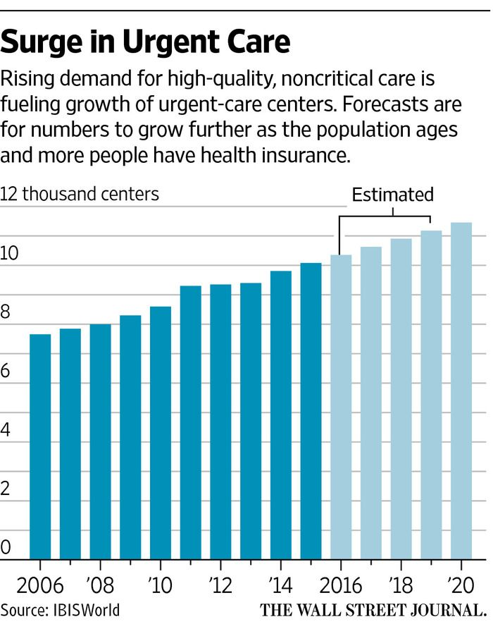 Traditional Providers Get Into The Urgent Care Game Urgent Care Care Aging Population