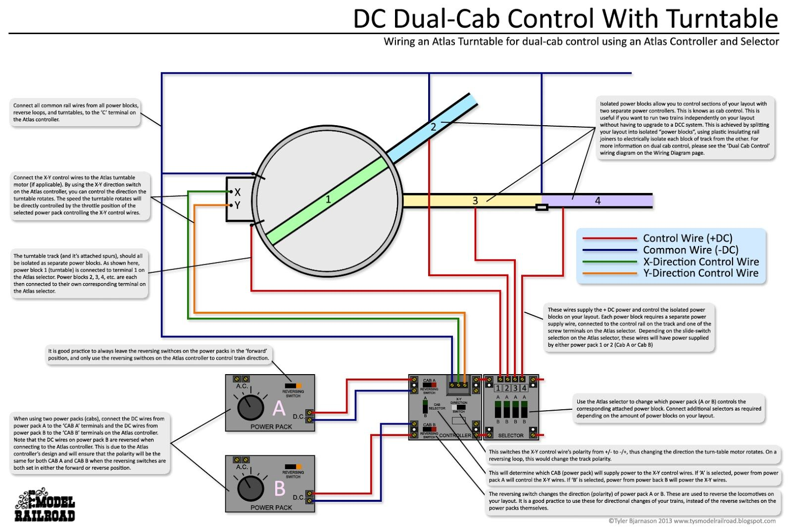 How to use dual cab control to power and operate a turntable and turntable  motor using an Atlas controller and Atlas selectors.