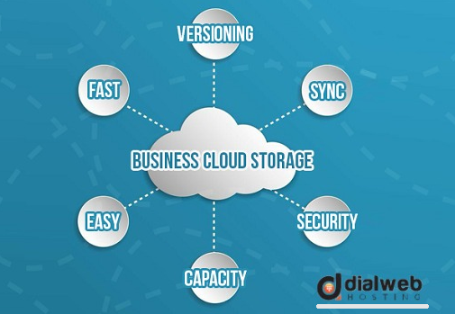 Adopt Business Cloud Storage For Your Organizations And Enjoy Its Unlimited Beneficial Attributes Cloud Storage Best Accounting Software Clouds