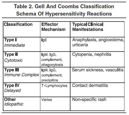 5 Types of Hypersensitivity Reactions | Nursing study ...
