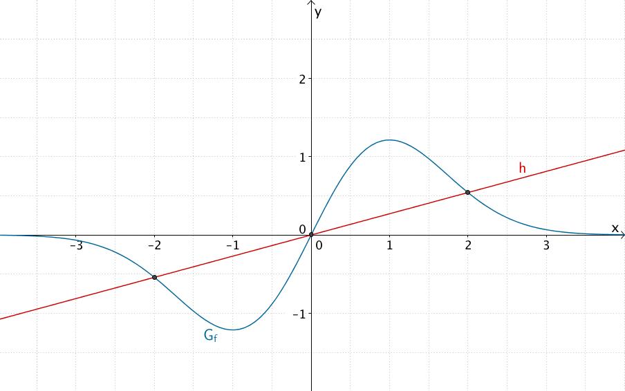 Graph der Fubktion f und Gerade h