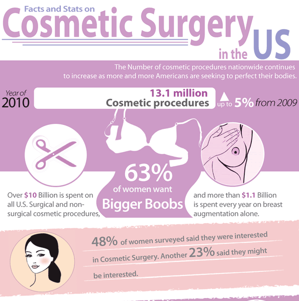 Cosmetic Surgery in the U S  (Infographic) | Loving Me! | Cosmetic