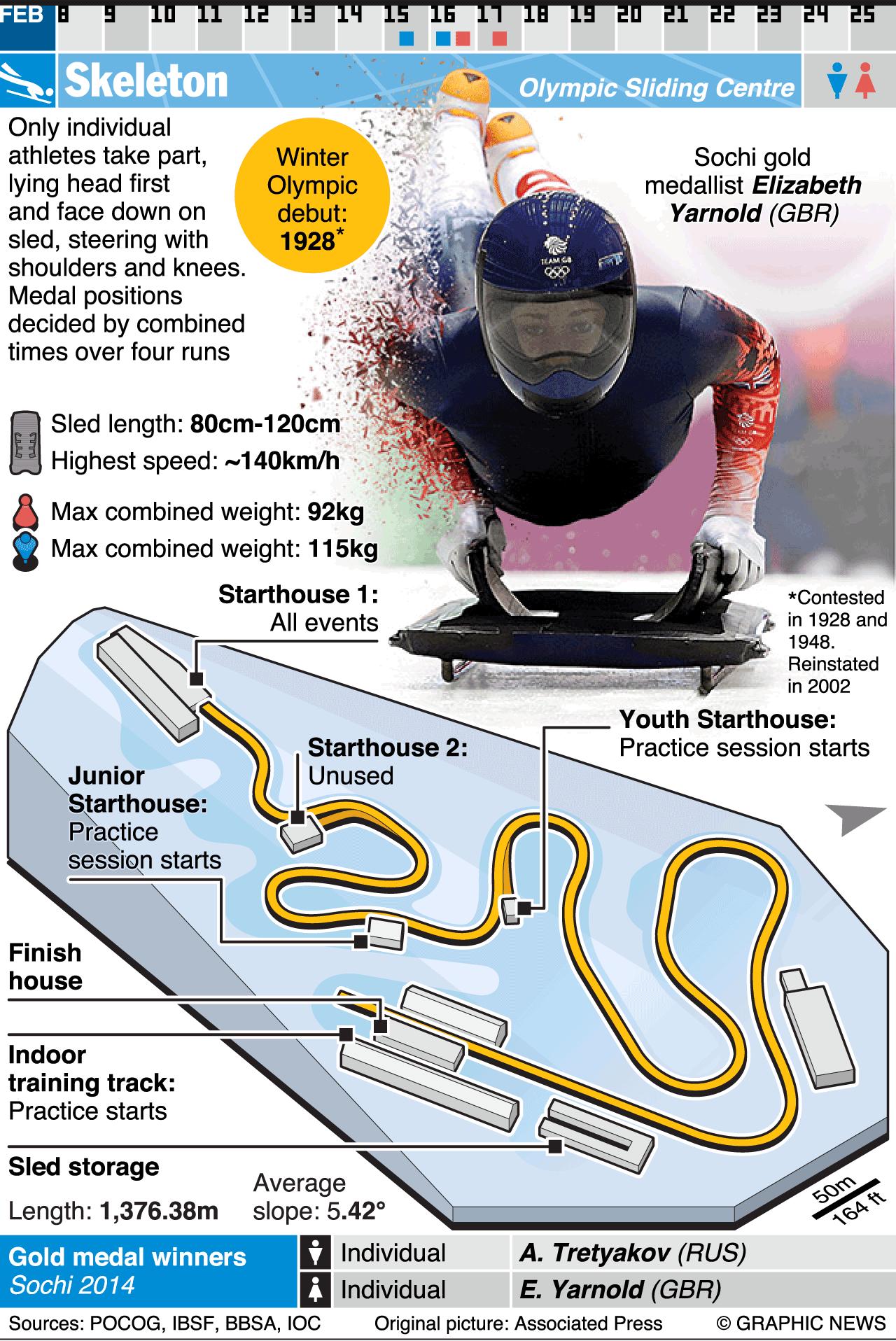 PYEONGCHANG 2018 Skeleton (1) Winter olympic games