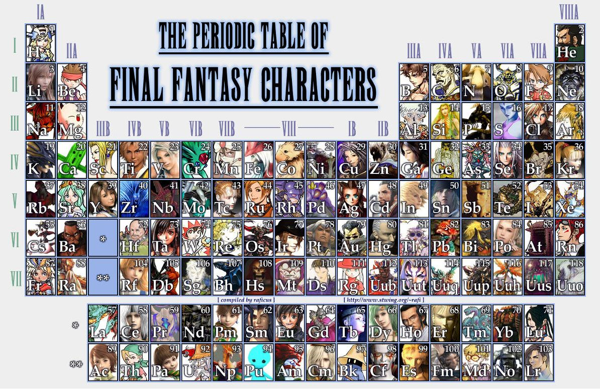 The periodic table of final fantasy characters final fantasy the periodic table of final fantasy characters gamestrikefo Image collections