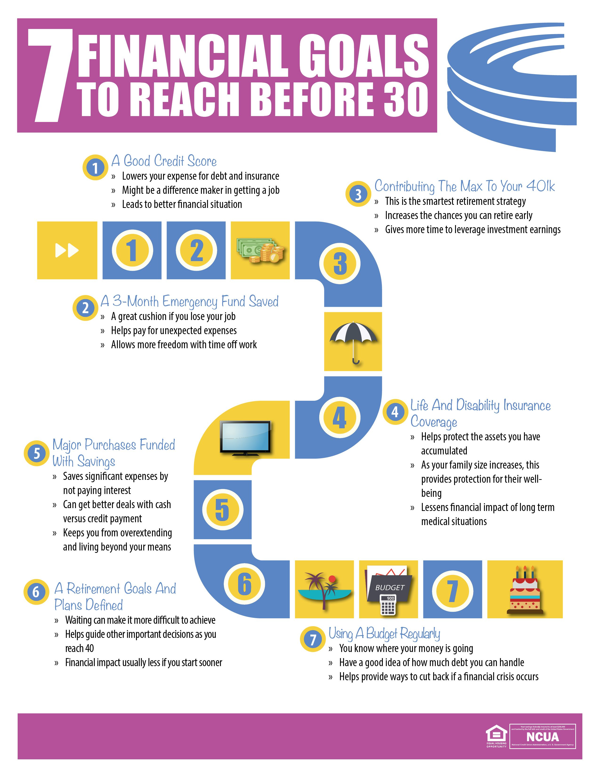 7 Financial Goals To Reach Before 30 Forum Credit Union