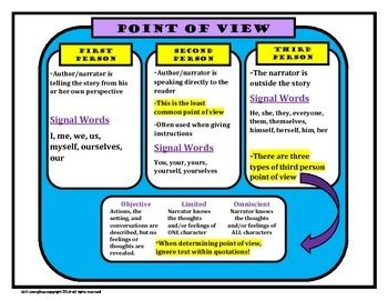 006 This is a reference sheet for point of view (author's
