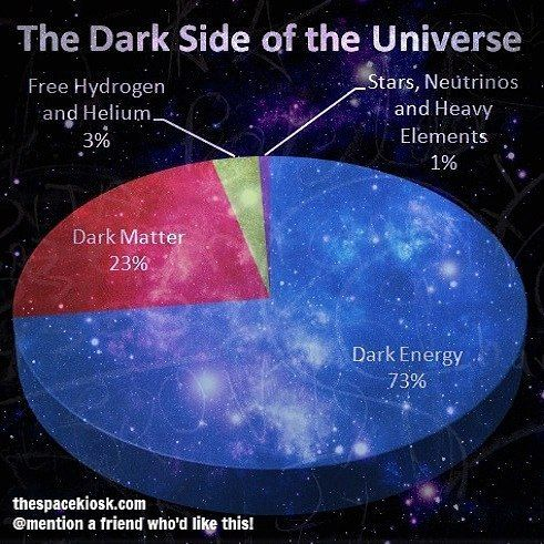 What is the Universe made of? More