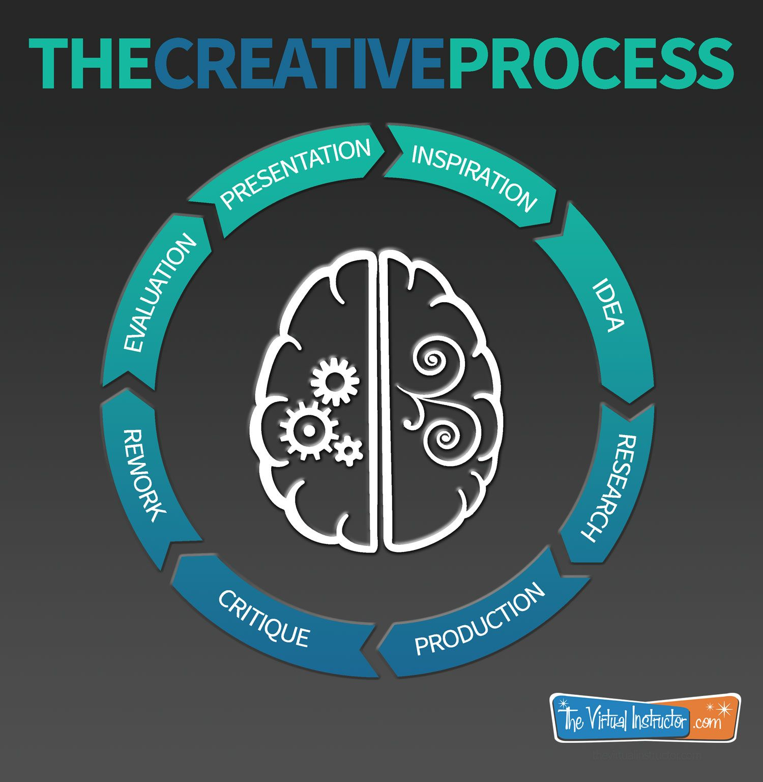 The Creative Process - Infographic | ART EDUCATION ...