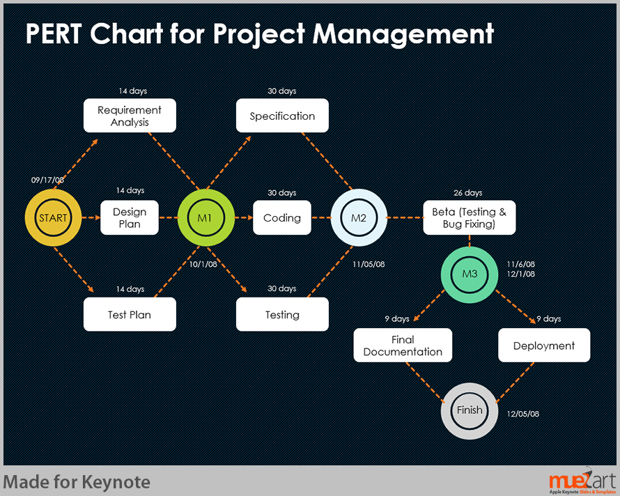 Pert chart for project management project management pinterest pert chart for project management ccuart Choice Image