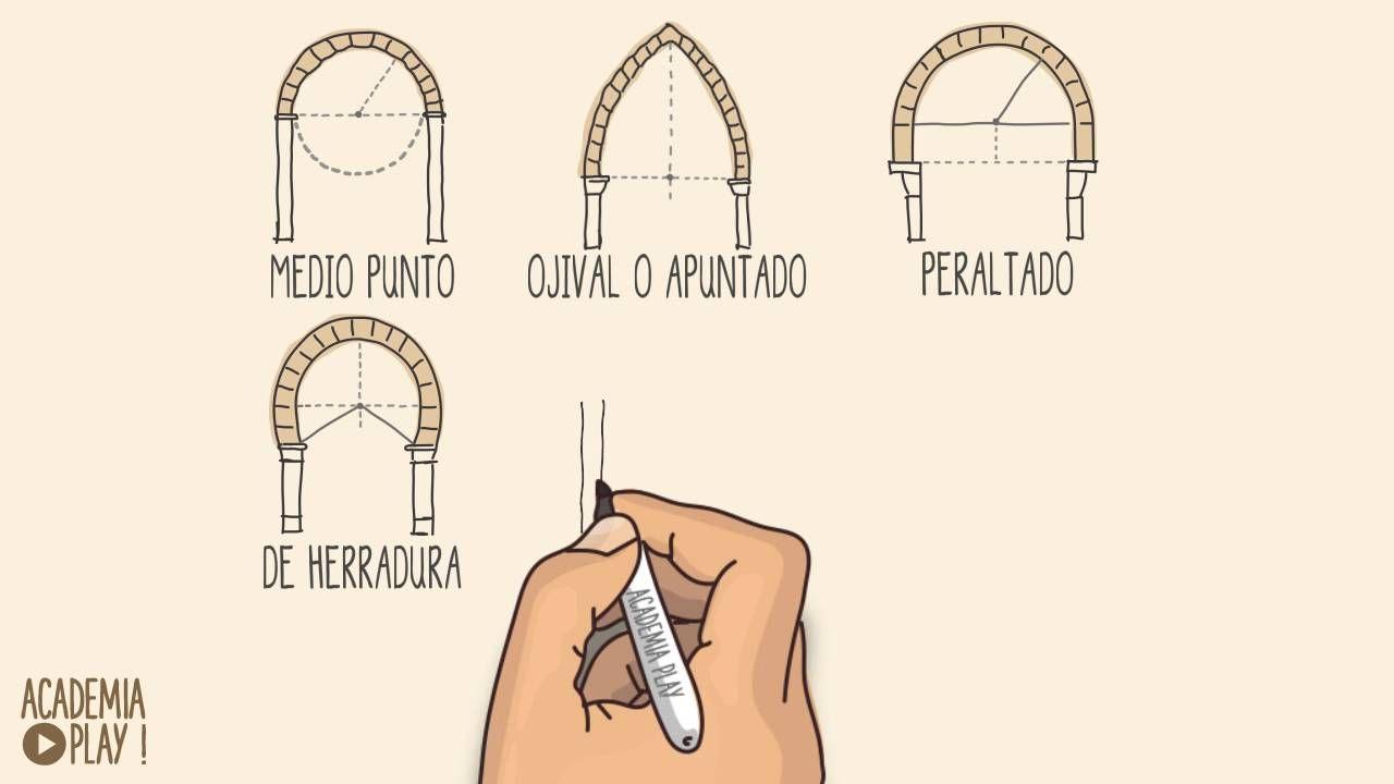 Tipos de Arcos | Artes y manualidades / Arti e manualitá ...