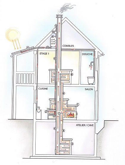 poele a bois poele de masse cuisiniere de masse peter frei chemin e stove fireplace. Black Bedroom Furniture Sets. Home Design Ideas