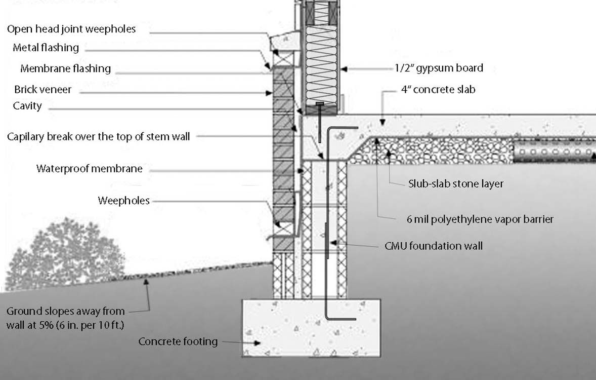 Pin By Tony Santos On Construction Details Wall Waterproofing Concrete Block Walls Concrete Slab