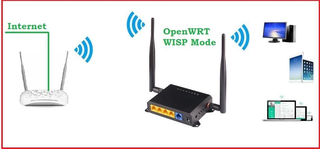 Pin By Techtrickszone On Wifirepeater Wifi Names Wifi Network Wifi Signal