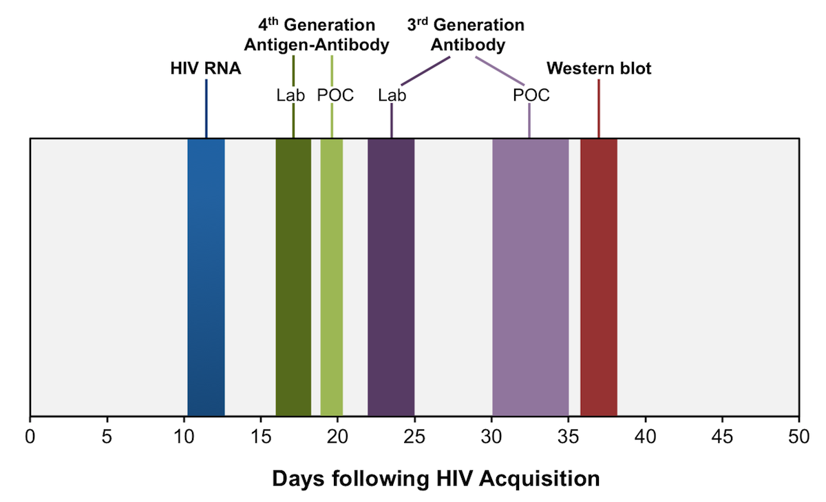 Pin on HIV Care Specialization