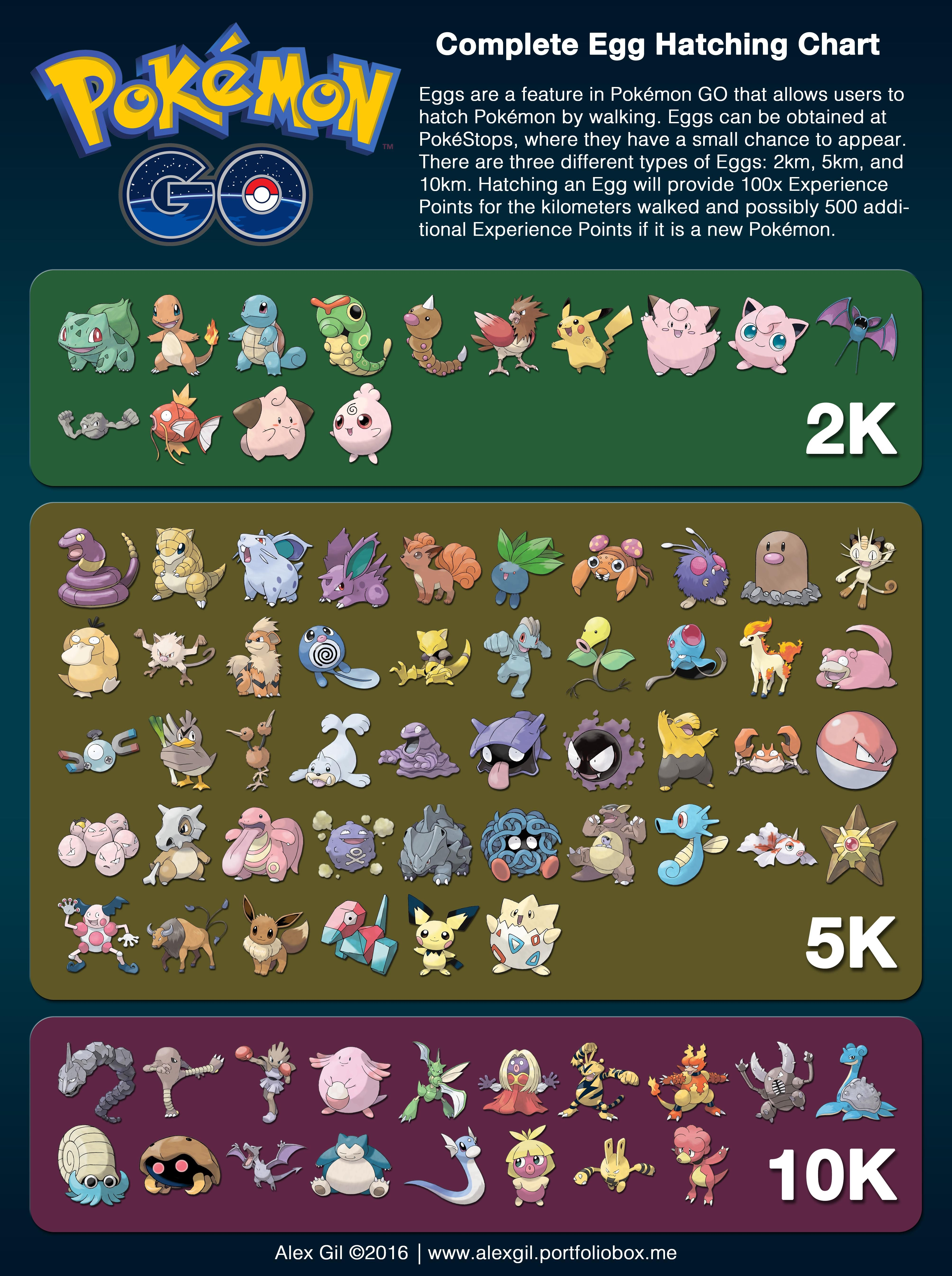 [News] The Complete Egg Hatching Chart! (A personal