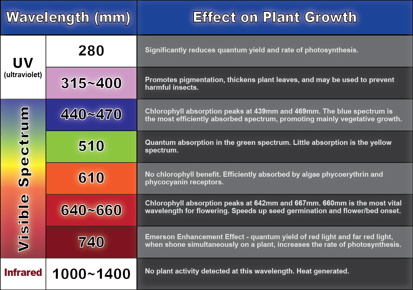 Led Grow Light Wavelength Chart Best Lights