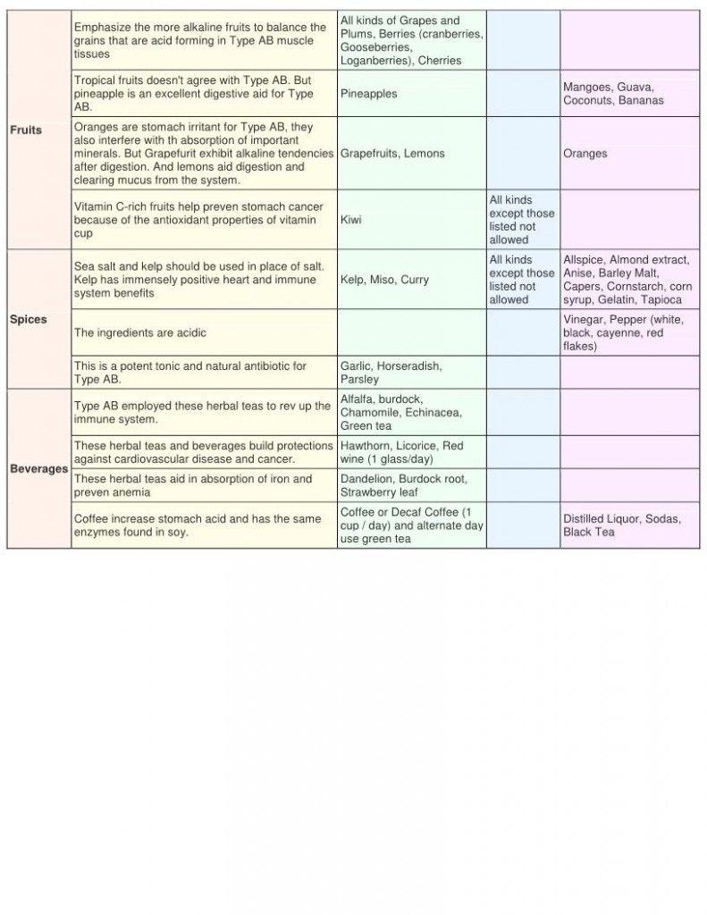 ab blood type diet pdf