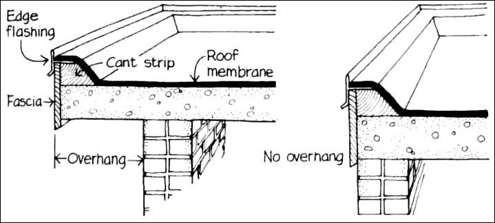 Modern Roof Details Google Search Flat Roof Construction Roof Construction Roof Edge
