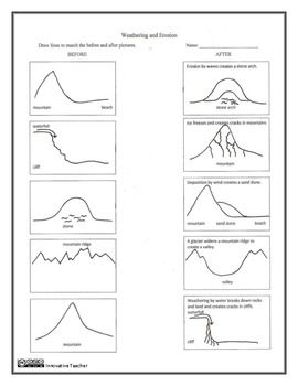 Worksheet Free Printable For Kids: Quick Worksheet On Weathering And Erosion weathering and erosion before after worksheet worksheet