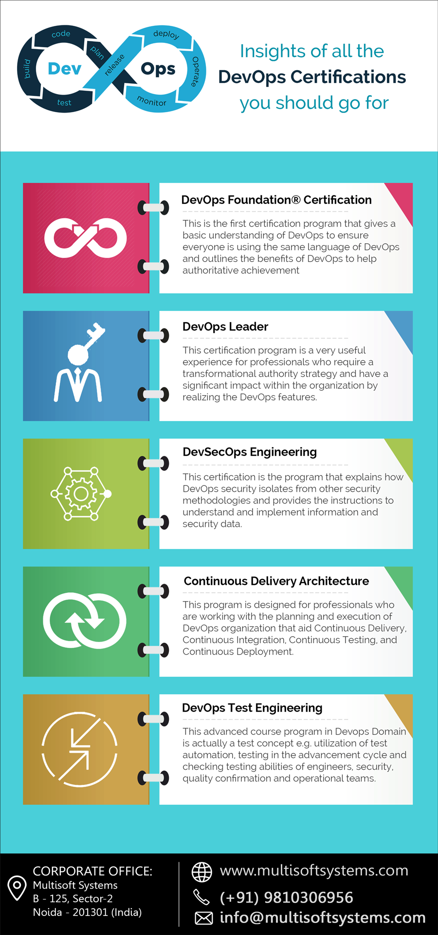 Insights Of All The Devops Certifications You Should Go For Devops