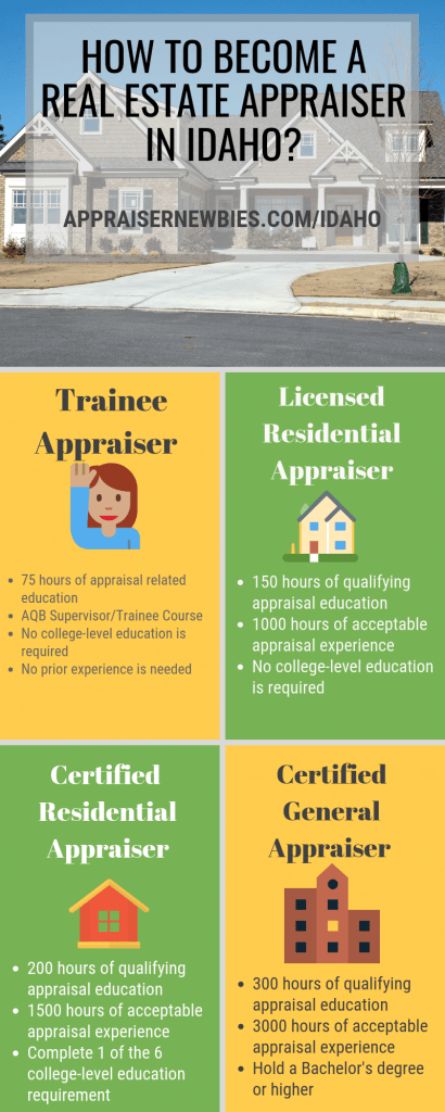 How To Become A Real Estate Appraiser In Idaho How To Become Work Experience Appraisal
