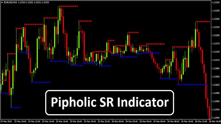 Pipholic Sr Indicator Learn Forex Trading How To Become Forex