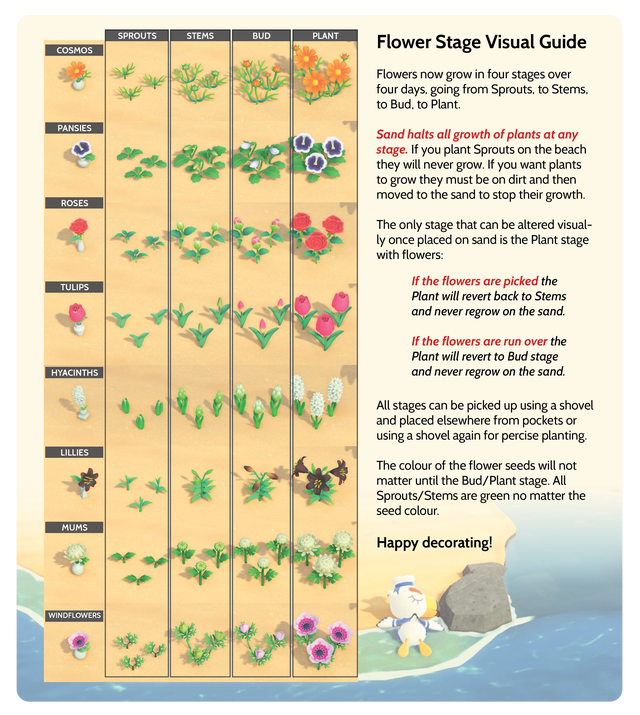 Flower Stage Visual Guide On Sand Decorations Ideas For Your Beaches Animalcrossing In 2020 Animal Crossing Animal Crossing Game New Animal Crossing