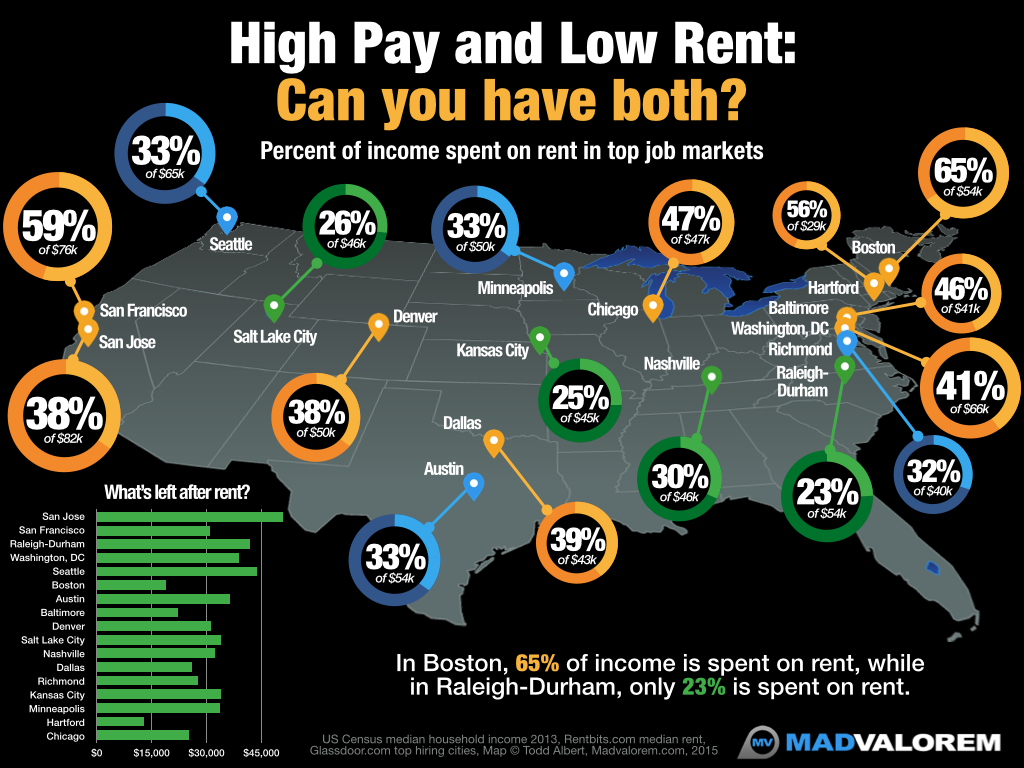 Income vs Rent in Fastest Growing Job Markets #infographic