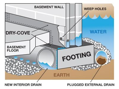 How To Waterproof Earthberm Homes During Construction Basement