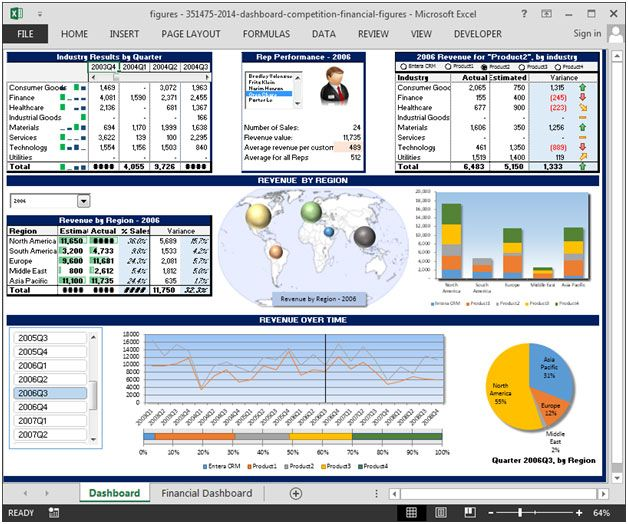 Financial Dashboard By Figures Microsoft Excel Tips From Excel Tip Com Excel Tutorial Free Financial Dashboard Excel Dashboard Templates Excel Tutorials
