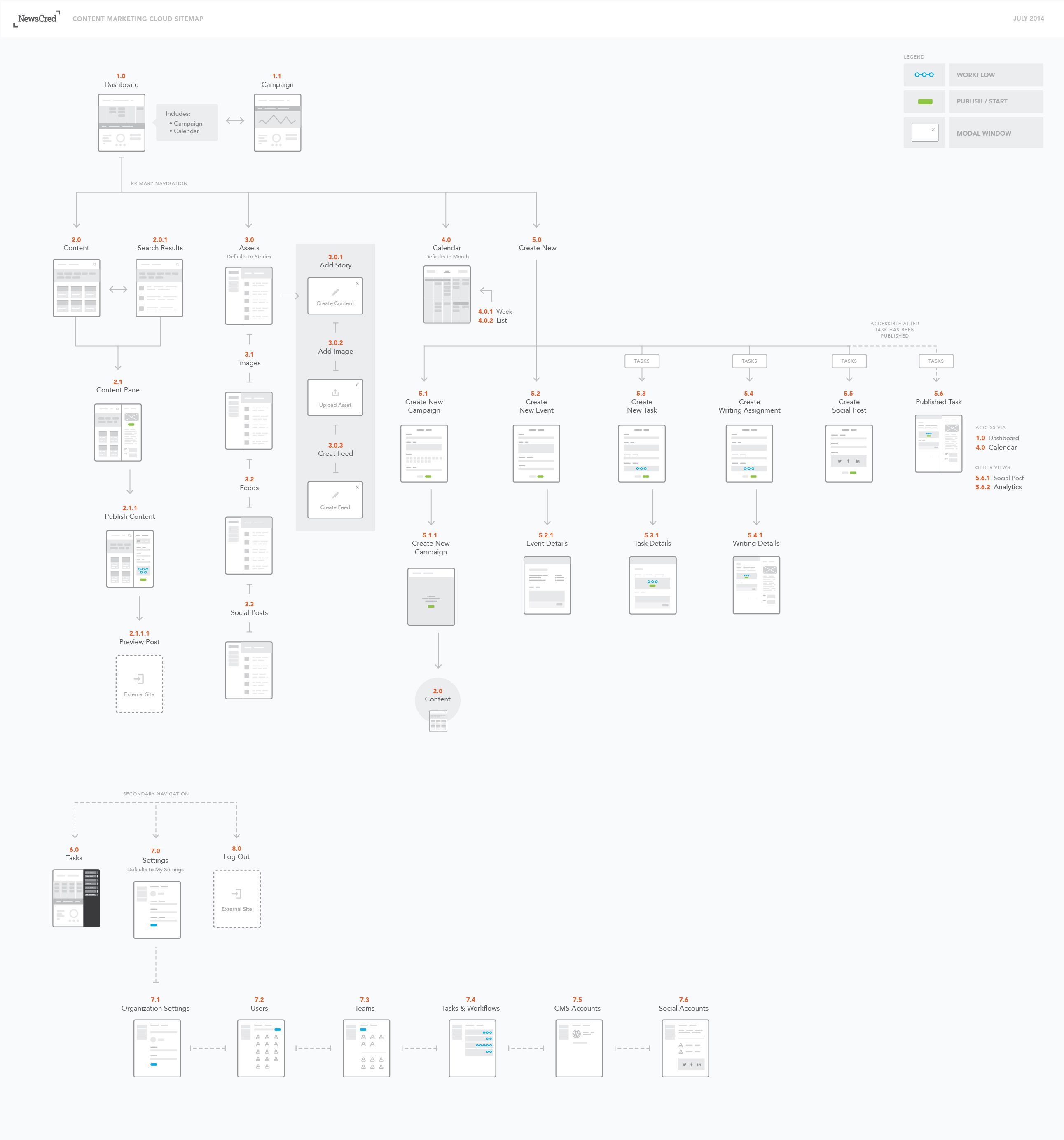 Site Map Example: IA Example From Dribbble: Https://dribbble.com/shots/1660727-Sitemap/attachments/261278